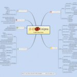 SEO Enigma Mind Map